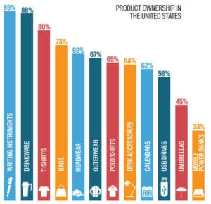 Choose a Promotional Product